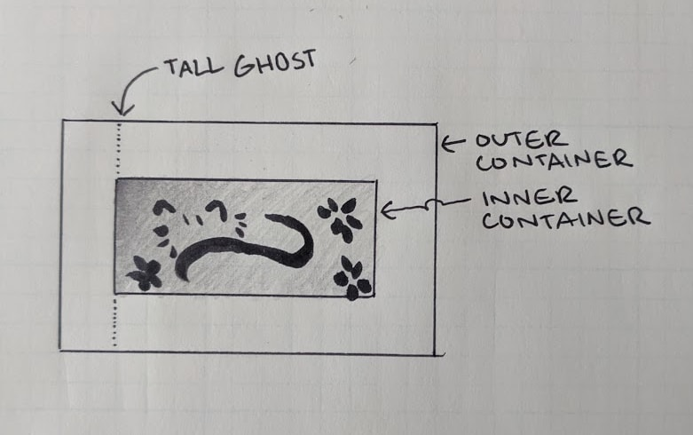 """An illustration on graph paper of the container setup. There's an inner container (complete with drawn cat), an outer container, and a """"tall ghost"""" dotted line on the left."""