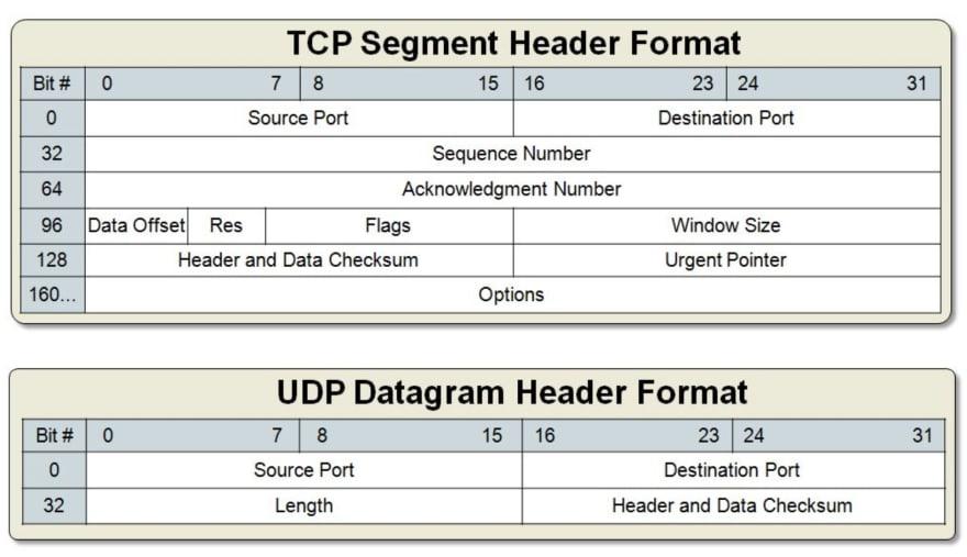 2020_03_10_tcp-vs-udp.org_20200311_225205.png