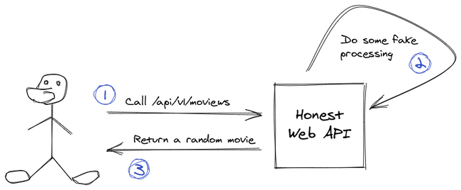 This flow has a person who calls the API, which does something and then returns the answer to the user.