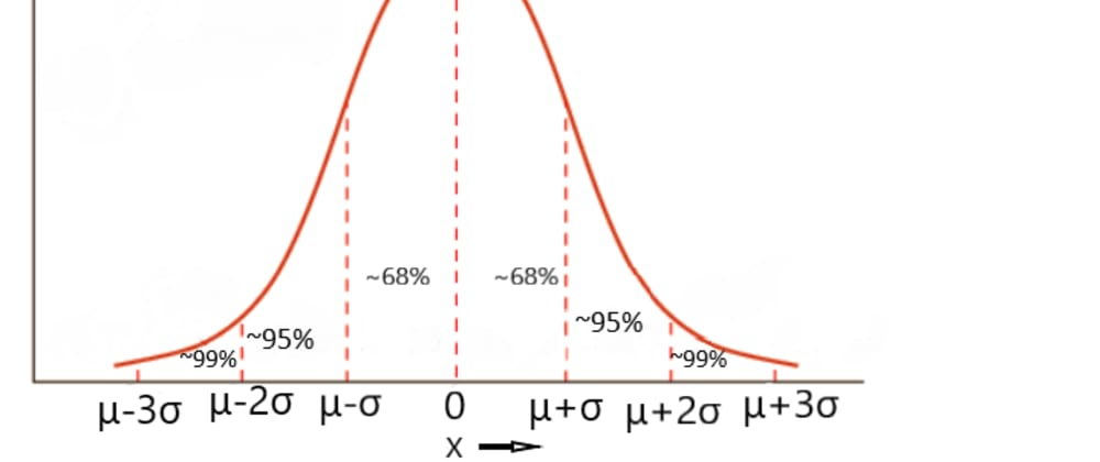 Cover image for Gaussian Distribution
