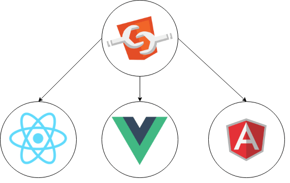Using Web Components with different JavaScript Frameworks