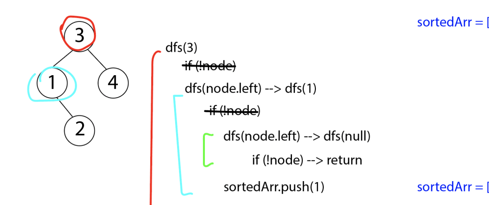 Cover image for Finding the Kth Smallest Element: Walking Through How To Use Depth First Search on a Binary Search Tree