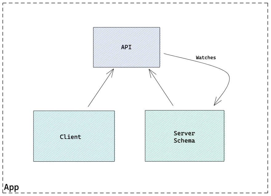 Diagram showing relation between the API and the monorepo packages