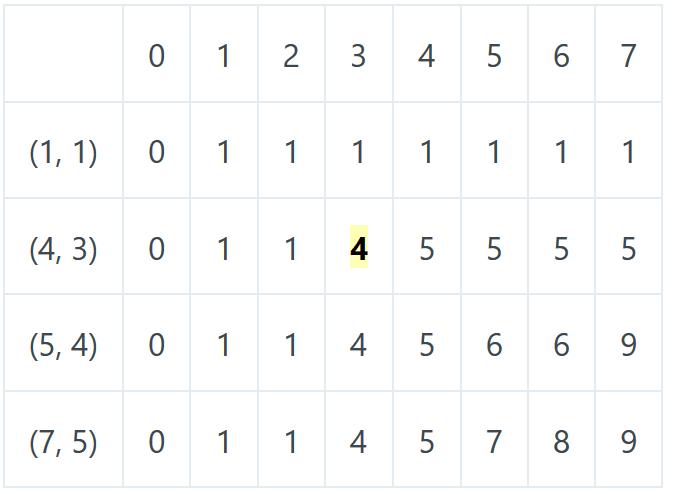 Felsebiyat Dergisi – Popular Fibonacci Series Using Dynamic