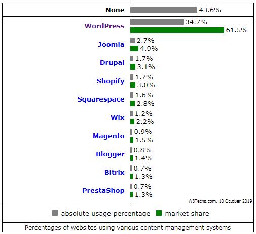 Wordpress user statistics