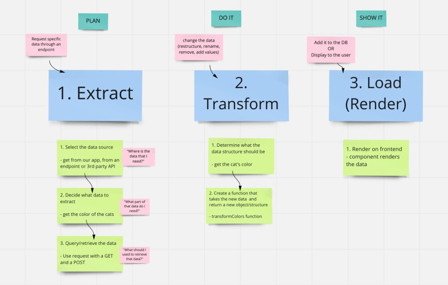 Mind map of ETL