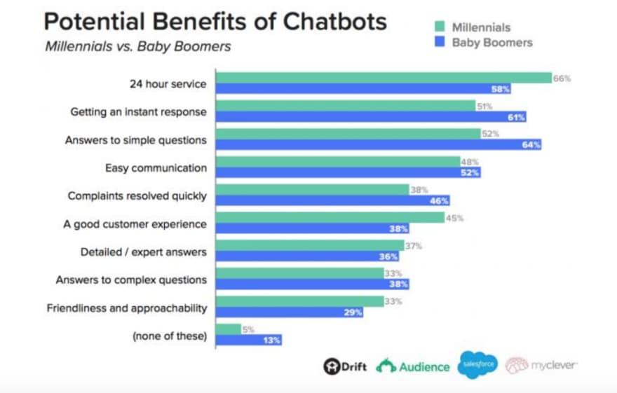 chatbots benefits