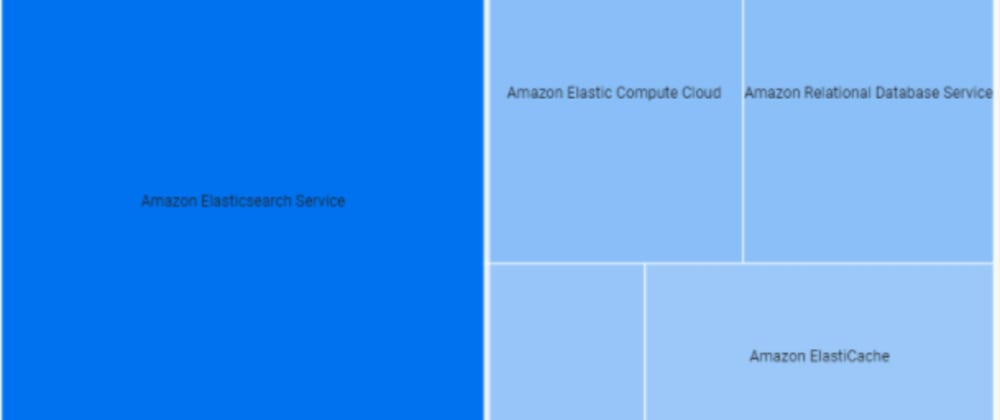 Cover image for Export AWS/GCP cost and billing data to BigQuery for analytics