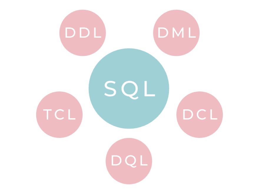 Grupos de comandos SQL