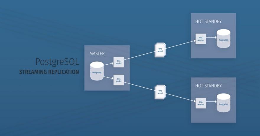 PostgreSQL Streaming Replication for High Availability - ScaleGrid Blog