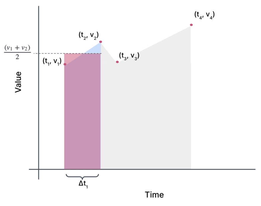The same graph as the previous, except that now there is a rectangle imposed on the trapezoid. The rectangle is the same width as the others and goes to a height of v 1 plus v 2 over 2.