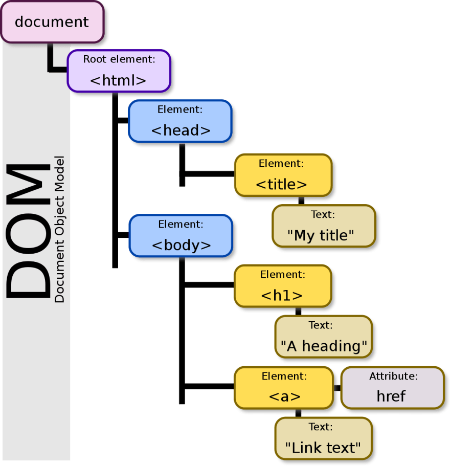 DOM_Tree