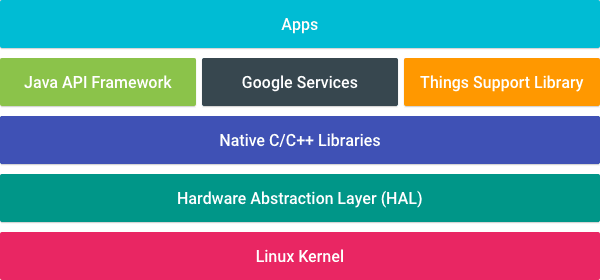 Android Tings platform architecture