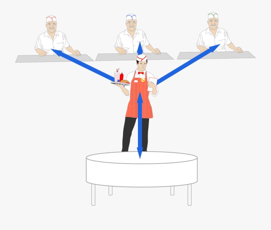 server client restaurant analogy