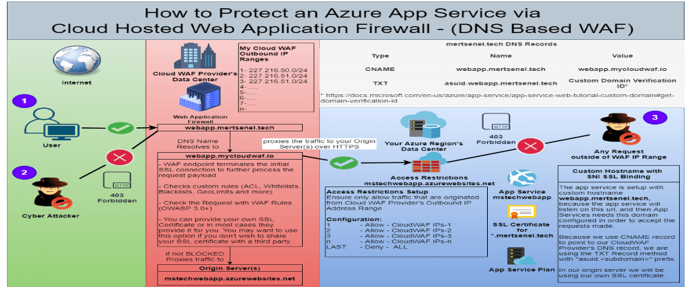 Cover image for Azure Architecture Scenario: Protect an Azure App Service with a Cloud Hosted WAF (DNS Based)