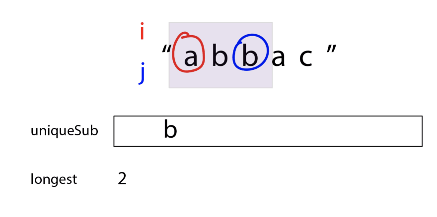 "`j` has moved over, and now the purple box covers ""abb"". uniqueSub has deleted the letter at spot `i`, so it's now just ""b"". The longest value still is 2."