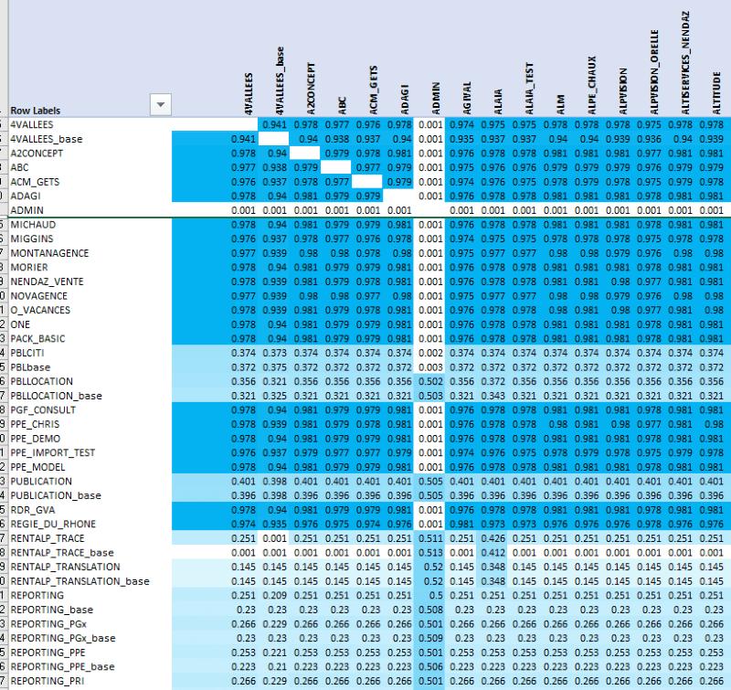 matrix of all dbs
