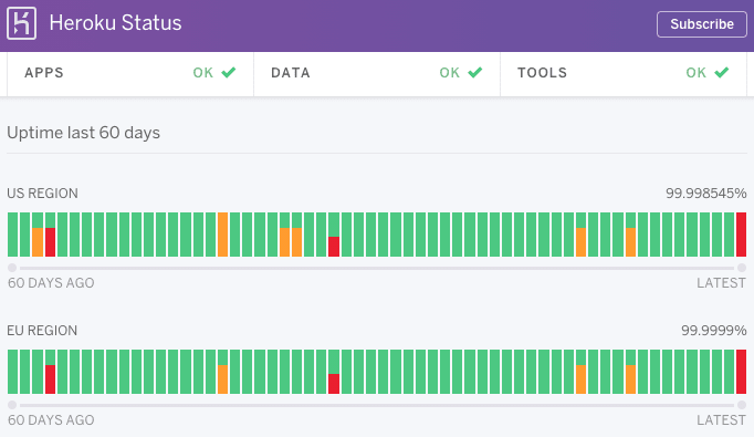 Heroku Status Uptime chart