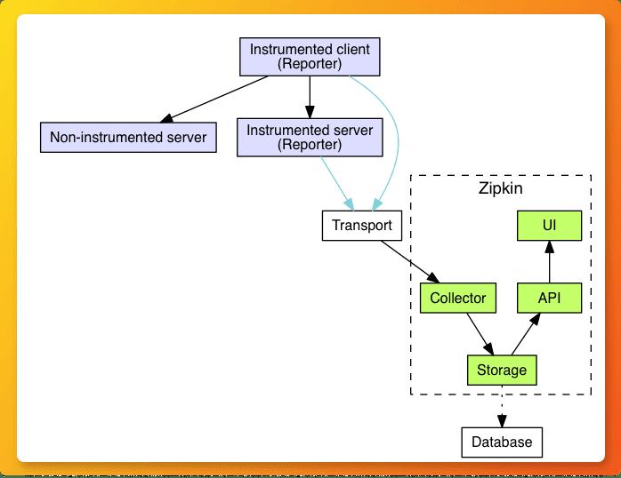 Zipkin architecture diagram