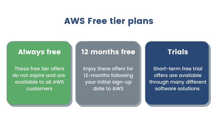 AWS free tier plans