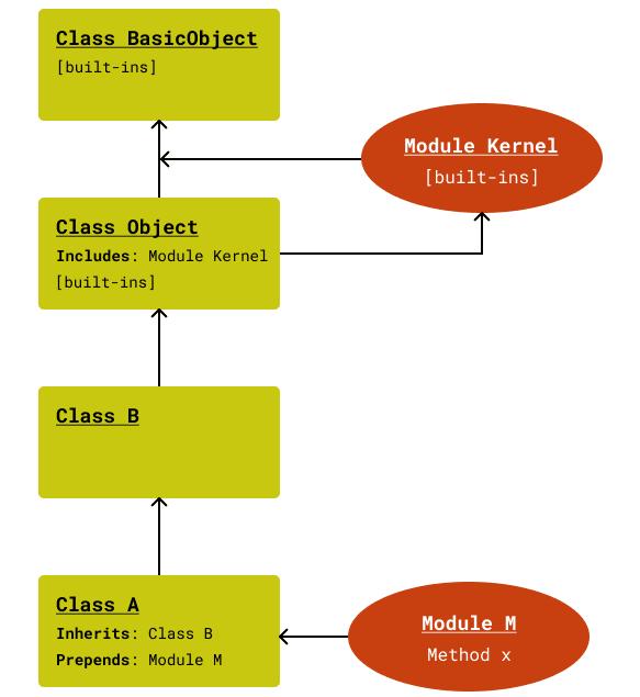 Prepend Method Lookup Path