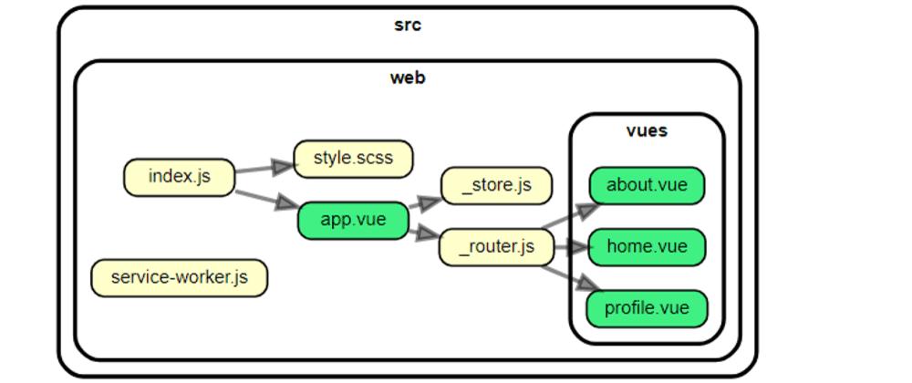 Cover image for Modern WebApps - Infrastructure: Vue, Parcel & Workbox