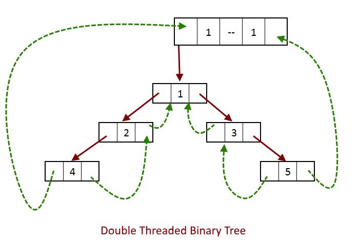 Doubly linked tree