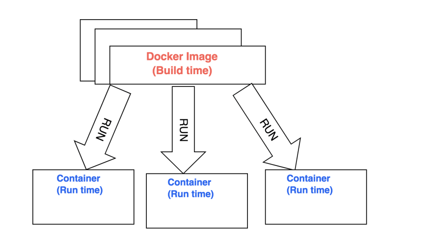 1.2 Visualisation of docker images and docker container