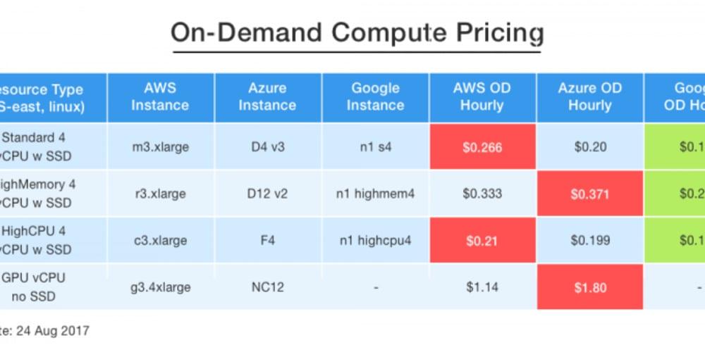 On-Demand Compute Pricing: AWS vs  Azure vs  Google - DEV