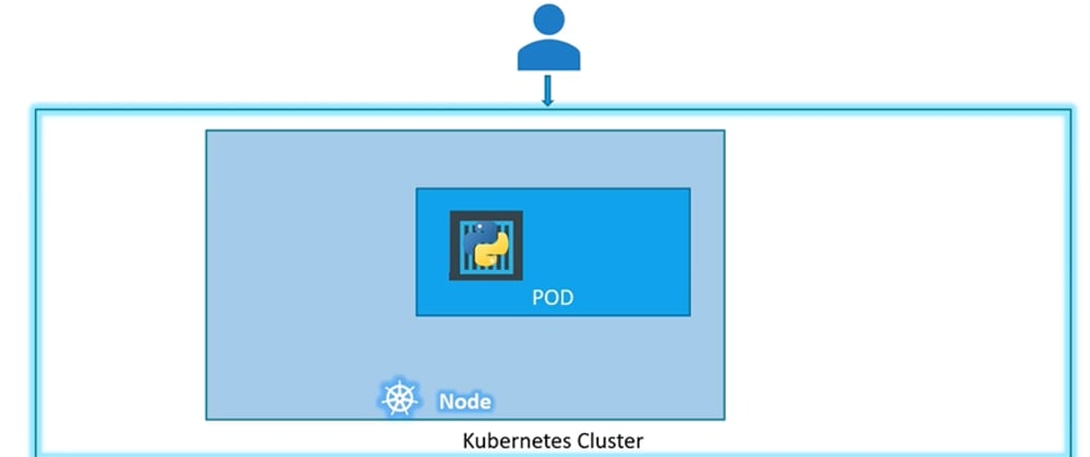 Cover image for PODS in Kubernetes for Developers