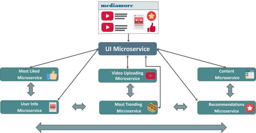 mediamore microservices