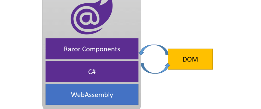 Cover image for What are your impressions of Blazor WebAssembly?