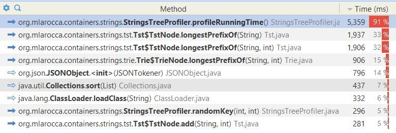 A comparison of running times for longestPrefix- sorted input