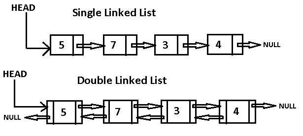 single and double linked list