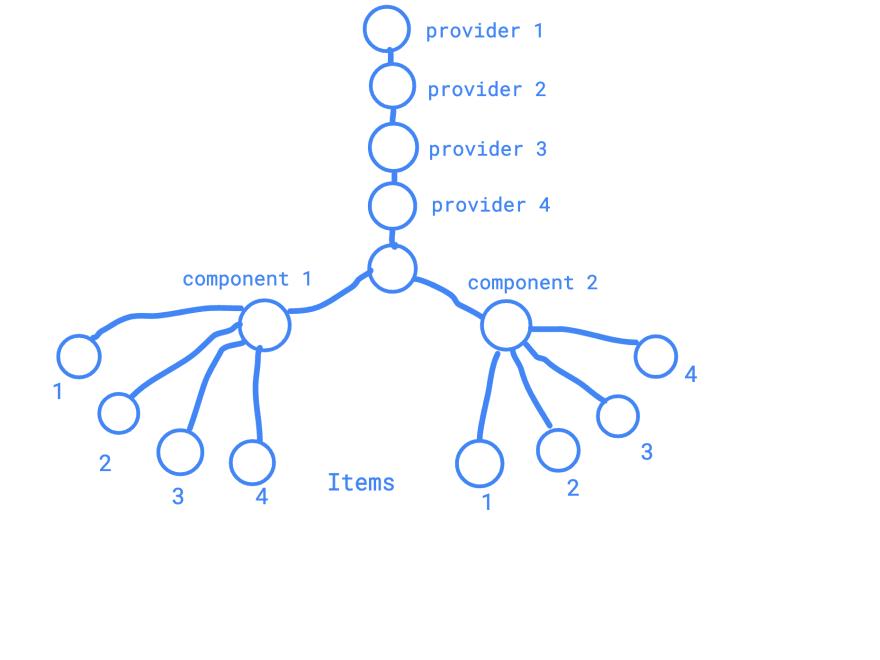 React provider tree