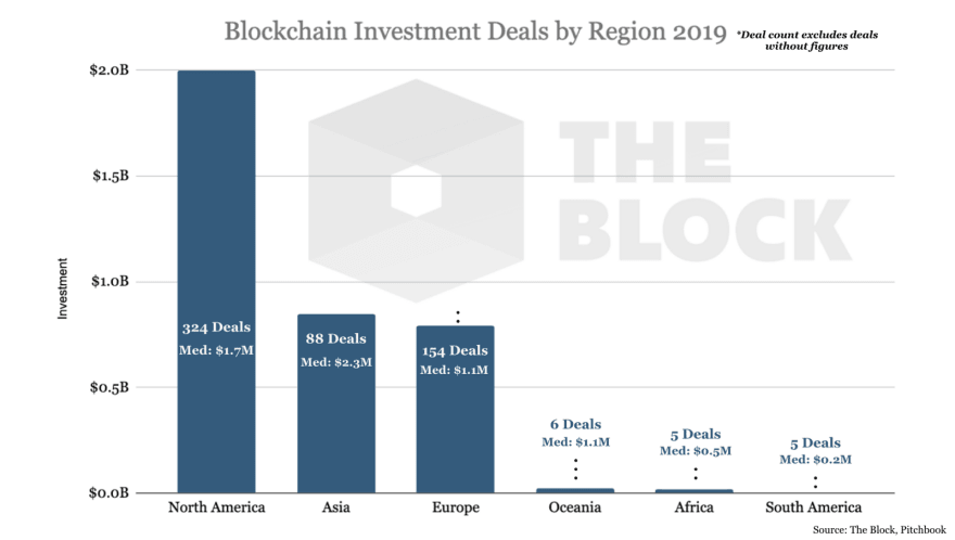 Blockchain investment activity for the year 2019