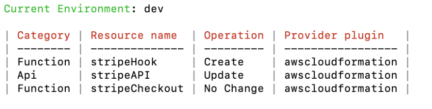 Updated Amplify status