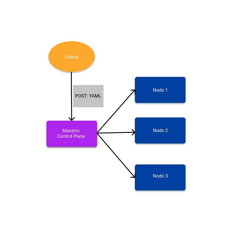 Arquitectura de kubernetes en su modo más simple