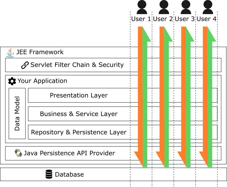 Java Enterprise 101 - DEV Community 👩 💻👨 💻