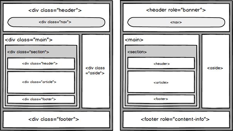 Marcação antiga vs Marcação com HTML5