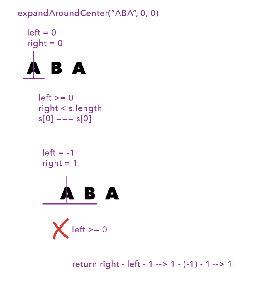 "First line is ""expandAroundCenter(""ABA"", 0, 0)"" in purple. Beneath that is ""left = 0"" and ""right = 0"". Then the string ""ABA"", with a purple vertical line in the middle of the first ""A"", and a purple horizontal line just beneath that same letter. Beneath that is ""left >= 0; right < s.length; s[0] === s[0]"". Beneath that is ""left = -1; right = 1"". Beneath that is the string ""ABA"", with the same purple vertical line in the middle of the first ""A"", but now the purple horizontal line extends before the ""A"" to the blank space, and also covers the ""B"". Beneath that is ""left >= 0"" with a red ""X"" next to it. Beneath that is ""return right - left - 1 --> 1 - (-1) - 1 --> 1""."