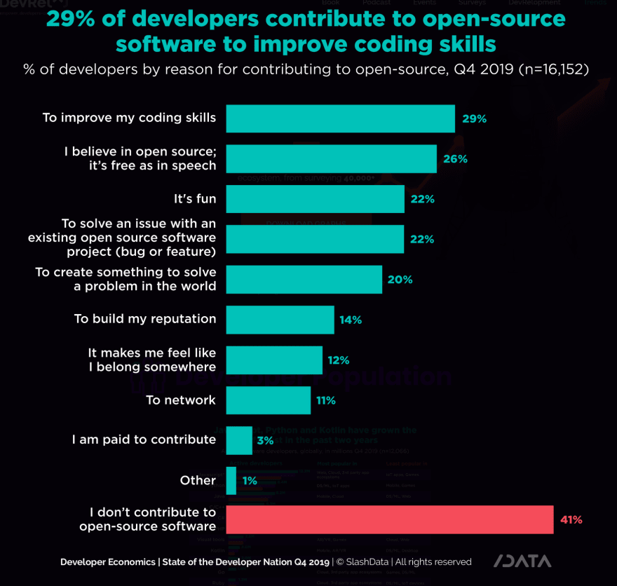 Chart showing the reasons that people give for contributing to open source