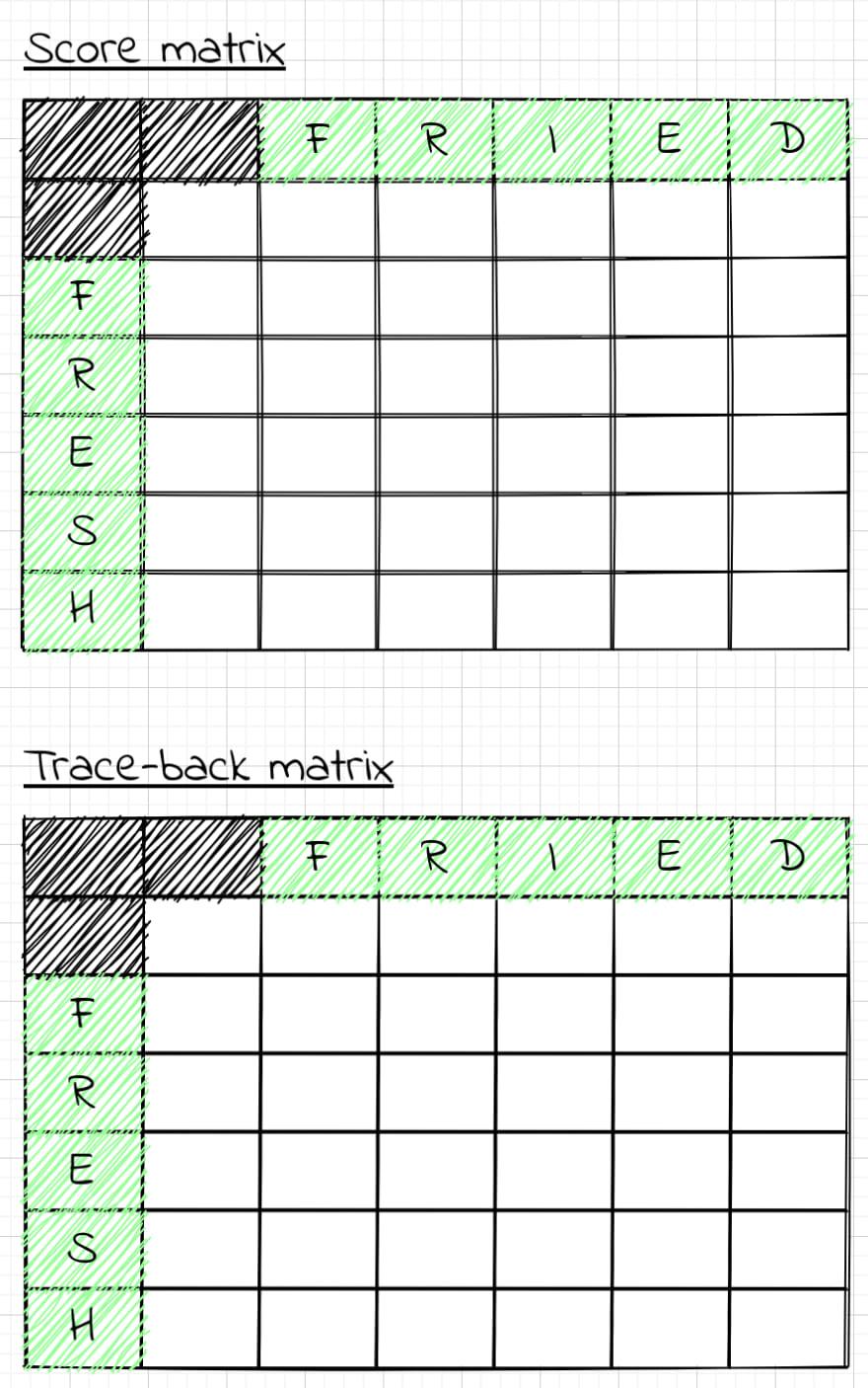 Score matrix and trace-back matrix