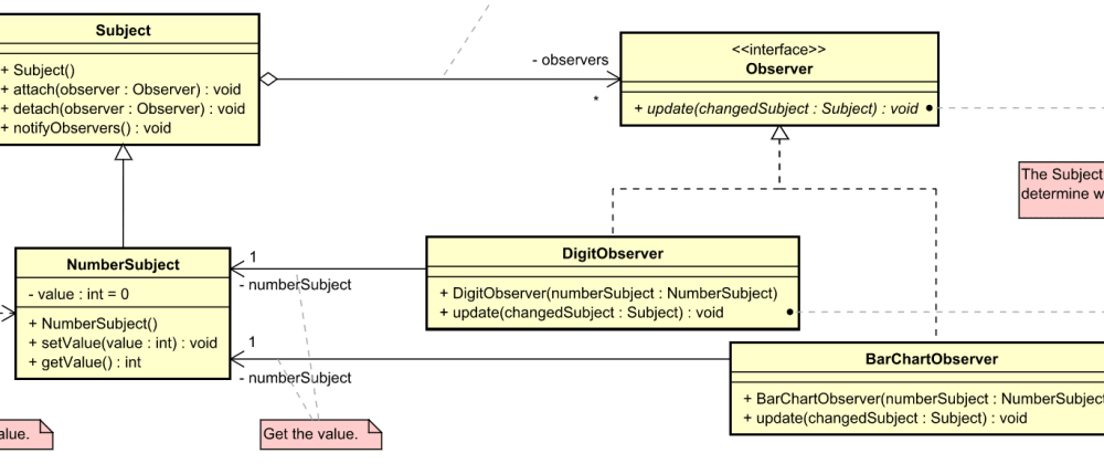 Cover image for UML diagram for GoF design pattern examples in Java