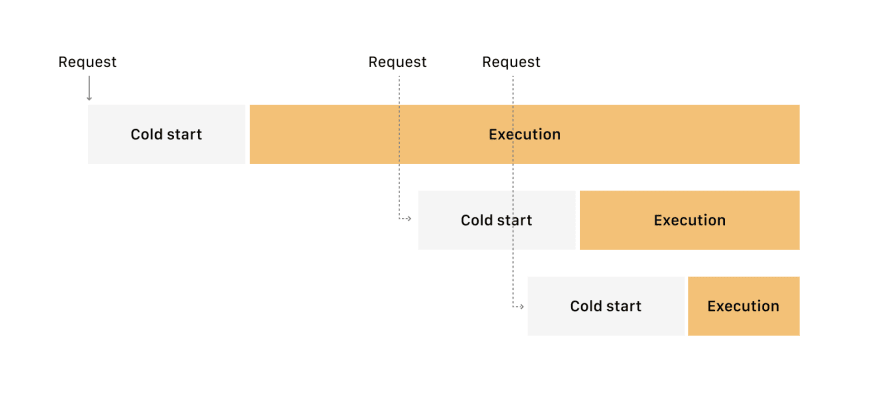 Provisioning of the functions from other serverless platforms