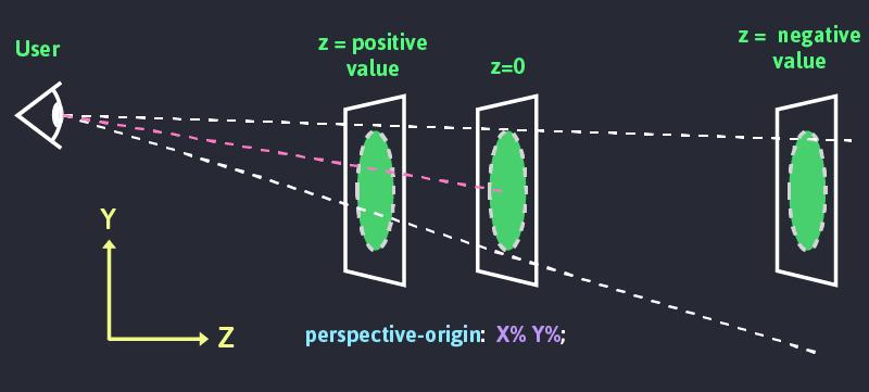 Perspective origin illustration