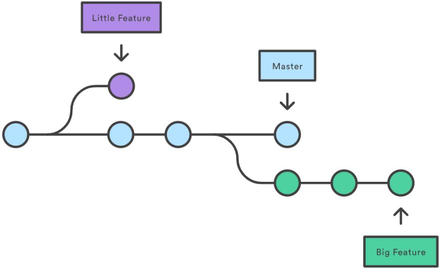 Gri branching
