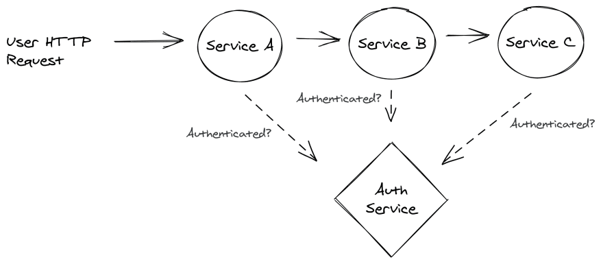 Auth microservice used by other services