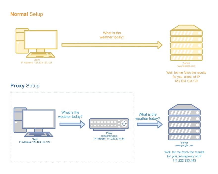 Normal Setup vs Proxy Setup
