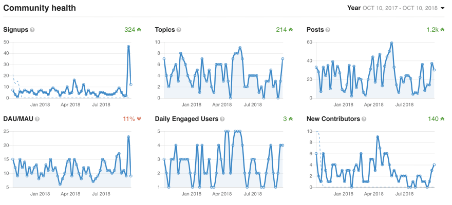 Stats of our user forum